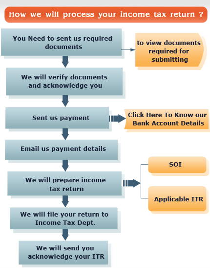 Pay File your income tax online Income Tax return file our
